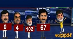 Animation political leaders shows their report cards in Tv9 studios