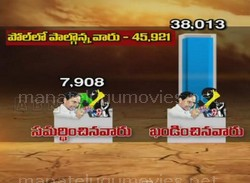 Opinion Poll – What do you say on CM KCRs derogatory remarks on media? – Results