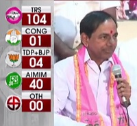 CM KCR Victory Speech | TRS Sweeps Hyderabad Civic Polls