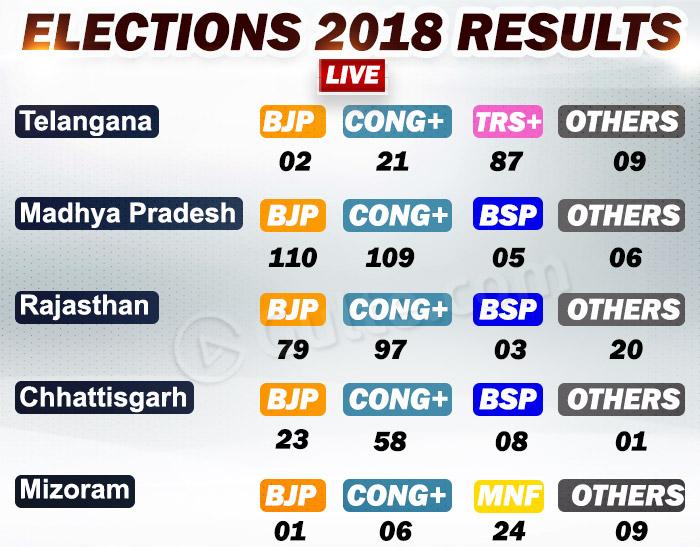 Madhya Pradesh, Telangana, Rajasthan, Chhattisgarh and Mizoram Elections Results – Live Updates